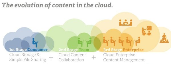 Alfresco-Sichtweise: Evolution des Content in der Cloud (Bild: Alfresco)